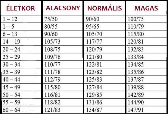 Vérnyomás táblázat! 30, 40, 50, 60, 70 év felettiek..