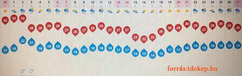 ITT A júliusi előrejelzés 2019. NYÁRRA : Ilyen idő lesz JÚLIUSBAN!