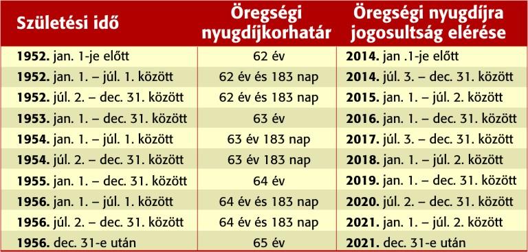 Nyugdíjkorhatár táblázat 2021/2022